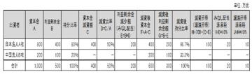 中国子会社の有償減資についての画像